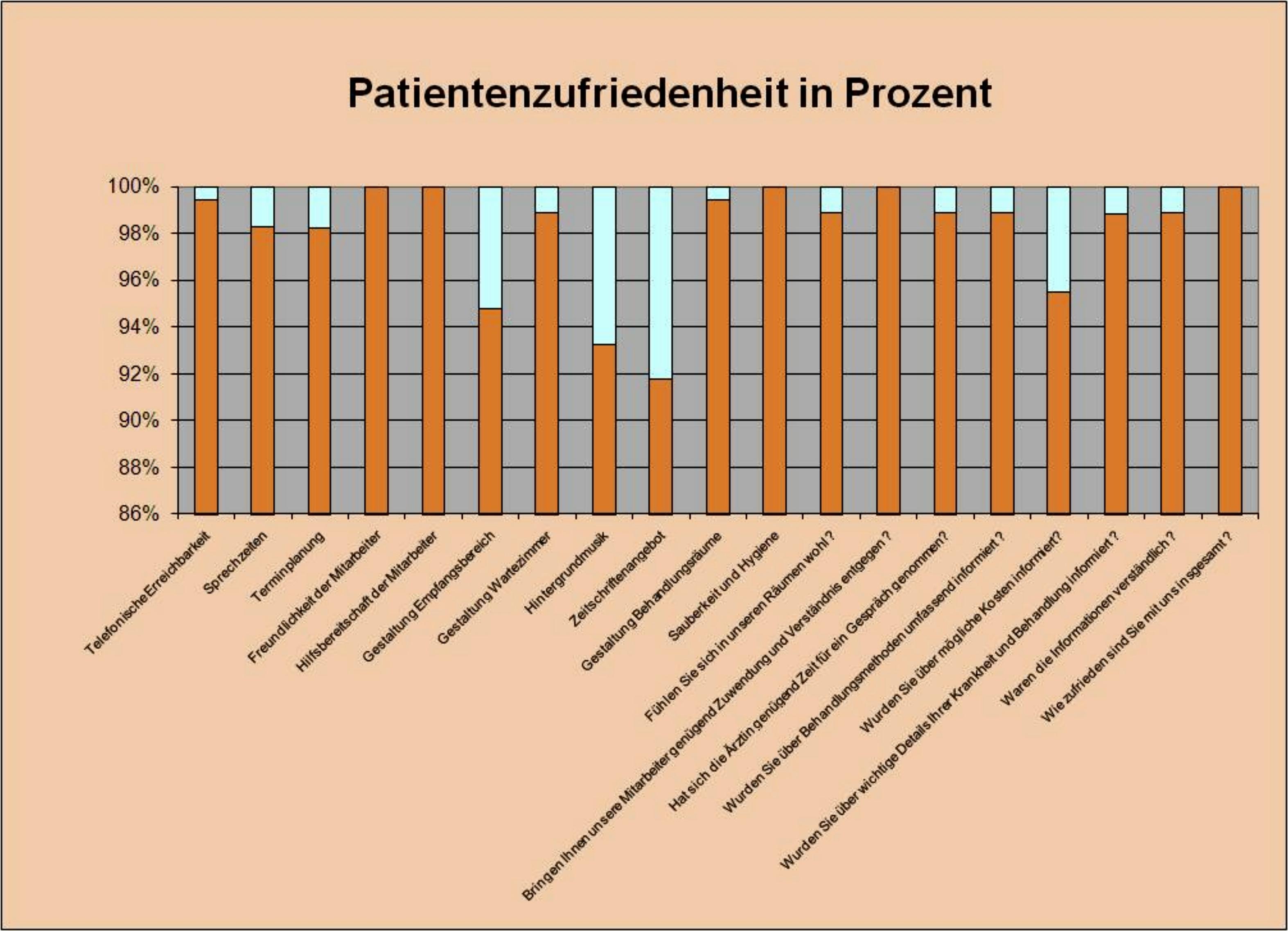 Dr. med. Ulrike Käppler ................ - Patientenbefragung
